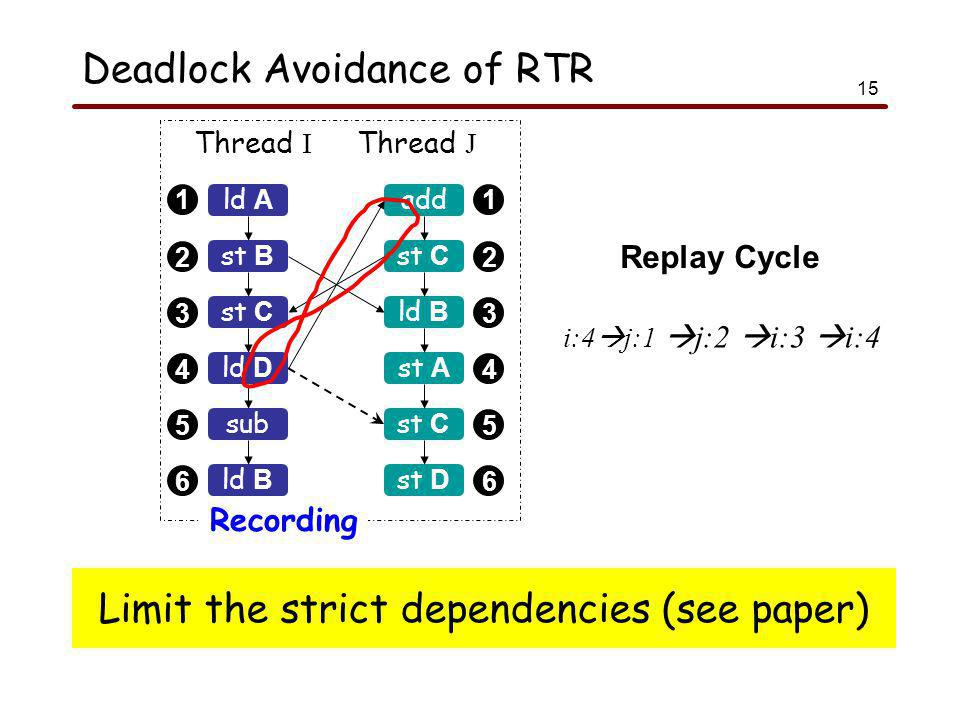 15 Deadlock Avoidance of RTR 1 2 3 4 5 6 1 2 3 4 5 6 ld A Thread I Thread J Recording st B st C sub ld B add st C ld B st A st C ld D st D Limit the strict dependencies (see paper) i:4  j:1  j:2  i:3  i:4 Replay Cycle