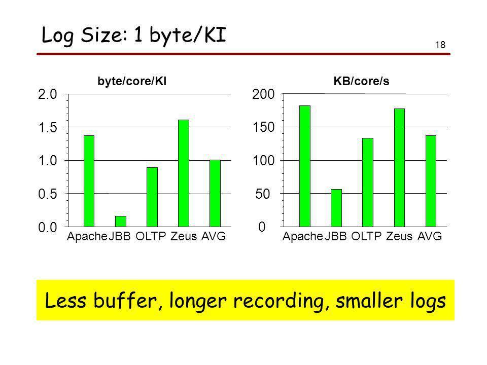 18 Log Size: 1 byte/KI 0.0 0.5 1.0 1.5 2.0 byte/core/KI ApacheJBBOLTPZeusAVG 0 50 100 150 200 KB/core/s ApacheJBBOLTPZeusAVG Less buffer, longer recording, smaller logs