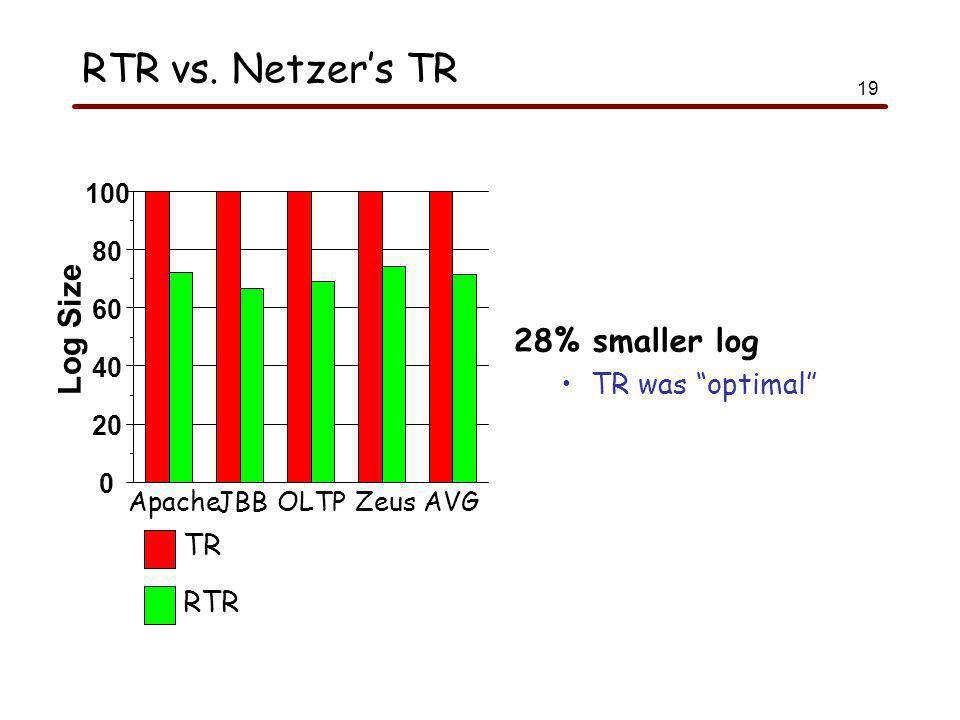 19 RTR vs.