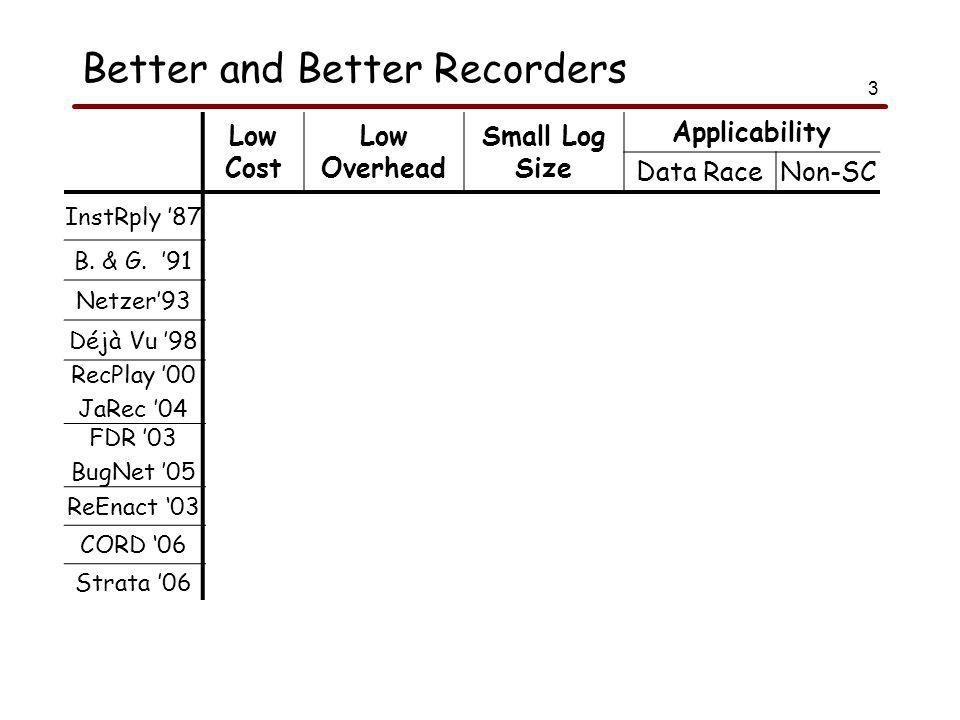 3 Better and Better Recorders Low Cost Low Overhead Small Log Size Applicability Data RaceNon-SC InstRply '87  YY B.