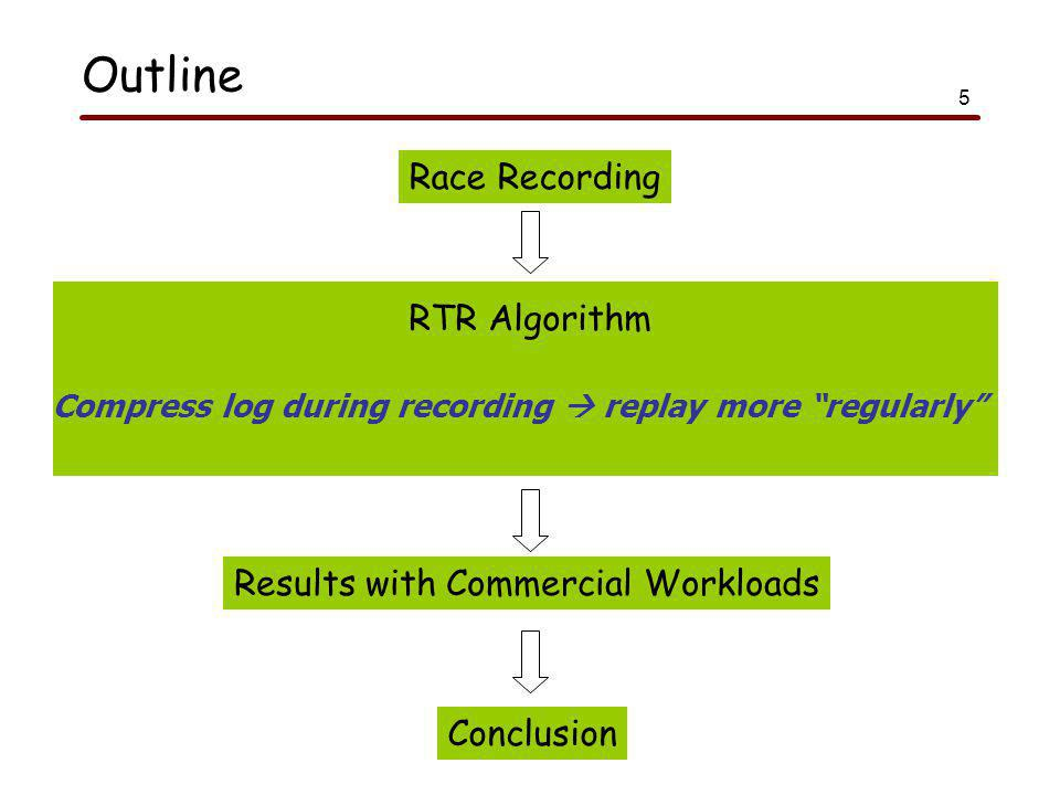 5 Outline Race Recording RTR Algorithm Results with Commercial Workloads Compress log during recording  replay more regularly Conclusion