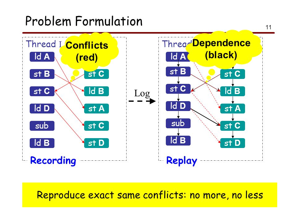 11 Reproduce exact same conflicts: no more, no less Problem Formulation ld A Thread I Thread J Recording st B st C sub ld B add st C ld B st A st C Thread I Thread J Replay Log ld D st D ld A st B st C sub ld B add st C ld B st A st C ld D st D Conflicts (red) Dependence (black)