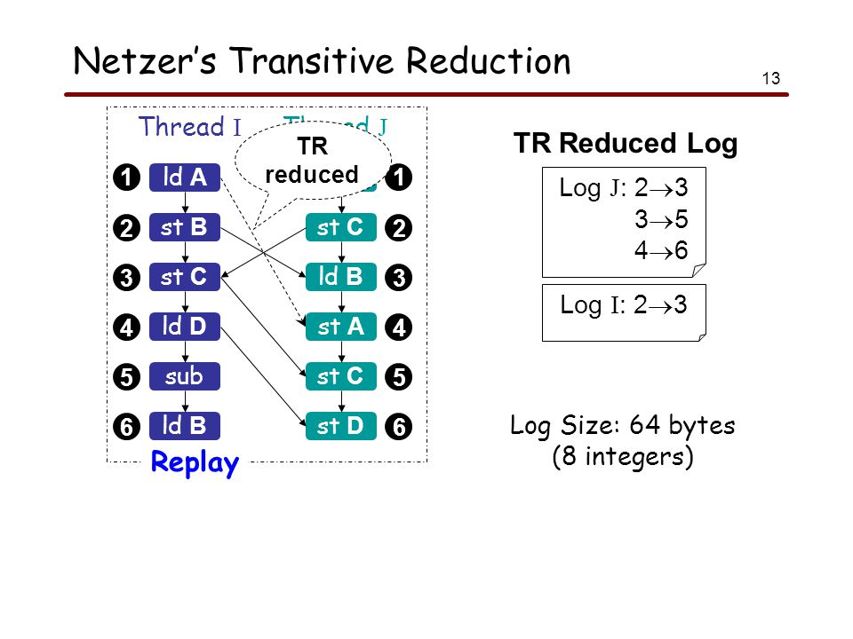 13 Netzer's Transitive Reduction 1 2 3 4 5 6 1 2 3 4 5 6 ld A Thread I Thread J Replay st B st C sub ld B add st C ld B st A st C ld D st D TR reduced Log J : 2  3 3  5 4  6 Log I : 2  3 Log Size: 64 bytes (8 integers) TR Reduced Log