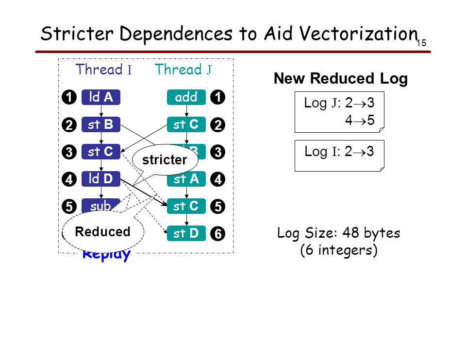15 Stricter Dependences to Aid Vectorization 1 2 3 4 5 6 1 2 3 4 5 6 ld A Thread I Thread J Replay st B st C sub ld B add st C ld B st A st C ld D st D Log J : 2  3 4  5 Log I : 2  3 Log Size: 48 bytes (6 integers) New Reduced Log stricter Reduced