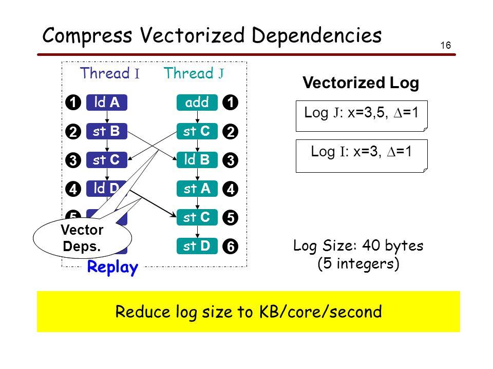 16 Compress Vectorized Dependencies 1 2 3 4 5 6 1 2 3 4 5 6 ld A Thread I Thread J Replay st B st C sub ld B add st C ld B st A st C ld D st D Log J : x=3,5, ∆=1 Log I : x=3, ∆=1 Log Size: 40 bytes (5 integers) Vectorized Log Vector Deps.