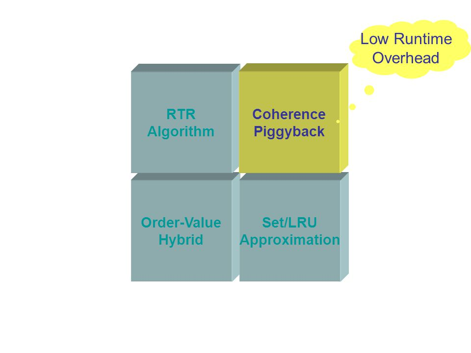 Order-Value Hybrid Set/LRU Approximation RTR Algorithm Coherence Piggyback Low Runtime Overhead