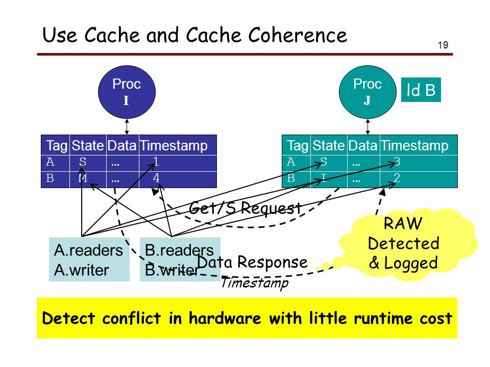19 Use Cache and Cache Coherence Proc I Tag State Data Timestamp A S … 1 B M … 4 Proc J Tag State Data Timestamp A S … 3 B I … 2 A.readers A.writer B.readers B.writer ld B Get/S Request Data Response Timestamp Detect conflict in hardware with little runtime cost RAW Detected & Logged