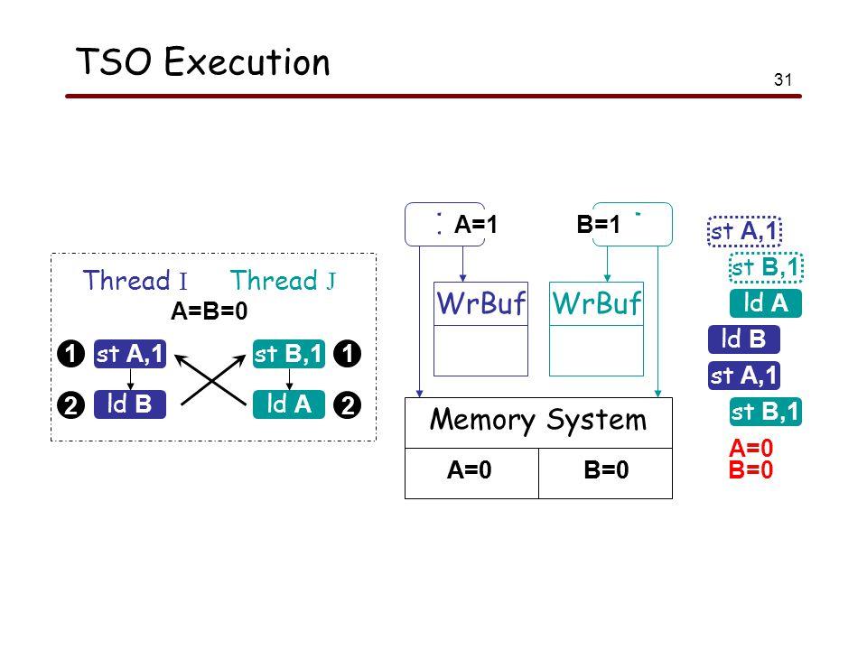 31 TSO Execution 1 2 1 2 st A,1 Thread I Thread J ld B st B,1 ld A A=B=0 ld A ld B st A,1 st B,1 A=0 B=0 st A,1 st B,1 I WrBuf Memory System J WrBuf A=0B=0A=0B=0 A=1B=1