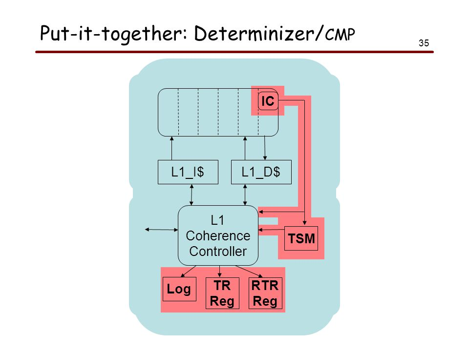 35 Put-it-together: Determinizer/ CMP Shared L2 Cache (L1 Dir) TSM Core 1 Core 2 Core 4 Core 3 L1_I$L1_D$ TSM IC L1 Coherence Controller Log TR Reg RTR Reg