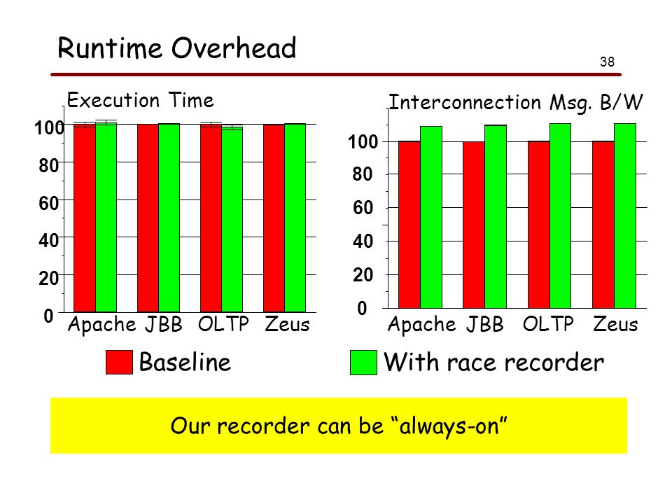 38 Runtime Overhead BaselineWith race recorder 0 20 40 60 80 100 Execution Time ApacheJBBOLTPZeus Interconnection Msg.