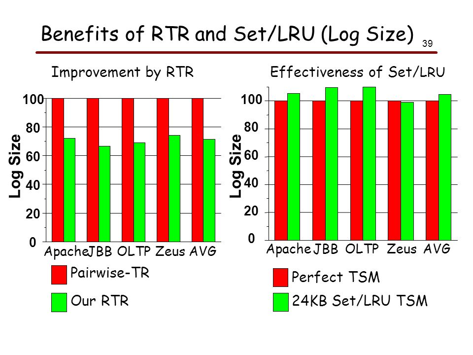 39 Benefits of RTR and Set/LRU (Log Size) Pairwise-TR Our RTR Improvement by RTR 0 20 40 60 80 100 ApacheJBBOLTPZeusAVG Perfect TSM 24KB Set/LRU TSM Effectiveness of Set/ LRU 0 20 40 60 80 100 ApacheJBBOLTPZeusAVG Log Size