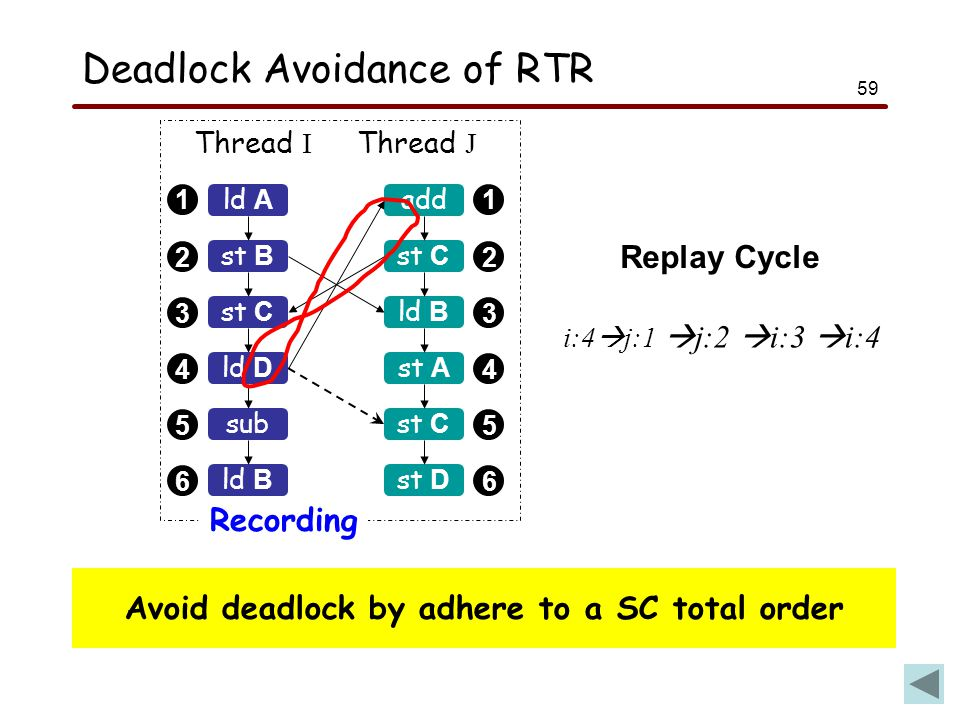 59 Deadlock Avoidance of RTR 1 2 3 4 5 6 1 2 3 4 5 6 ld A Thread I Thread J Recording st B st C sub ld B add st C ld B st A st C ld D st D Avoid deadlock by adhere to a SC total order i:4  j:1  j:2  i:3  i:4 Replay Cycle