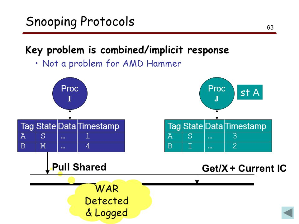 63 Snooping Protocols Key problem is combined/implicit response Not a problem for AMD Hammer Proc I Tag State Data Timestamp A S … 1 B M … 4 Proc J Tag State Data Timestamp A S … 3 B I … 2 st A Get/X Pull Shared WAR Detected & Logged + Current IC