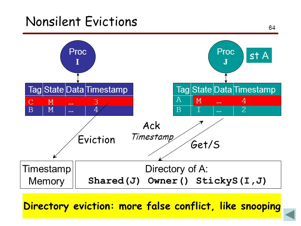 64 Nonsilent Evictions Proc I Tag State Data Timestamp A S … 1 B M … 4 Proc J Tag State Data Timestamp A S … 3 B I … 2 st A Directory eviction: more false conflict, like snooping C M … 3 Directory of A: Shared(J) Owner() StickyS(I,J) Get/S M … 4 Ack Timestamp Memory Eviction