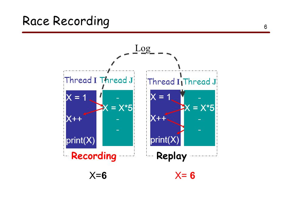 6 Race Recording X=6 X = 1 X++ print(X) X = 1 X++ print(X) - X = X*5 - X = X*5 - Thread I Thread J OriginalReplay X=10 Recording X= 6 - X = X*5 - Log Thread I Thread J