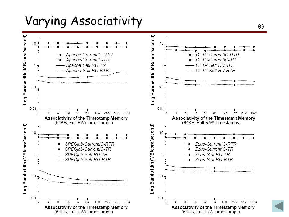 69 Varying Associativity