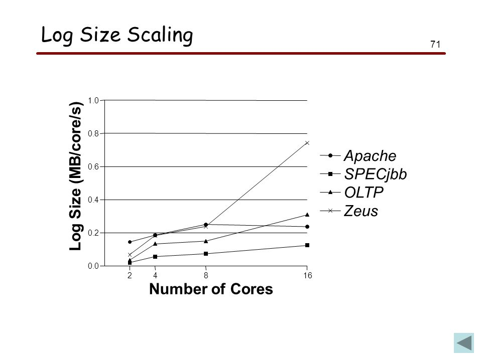 71 Log Size Scaling 24816 Number of Cores 0.0 0.2 0.4 0.6 0.8 1.0 Log Size (MB/core/s) Apache SPECjbb OLTP Zeus