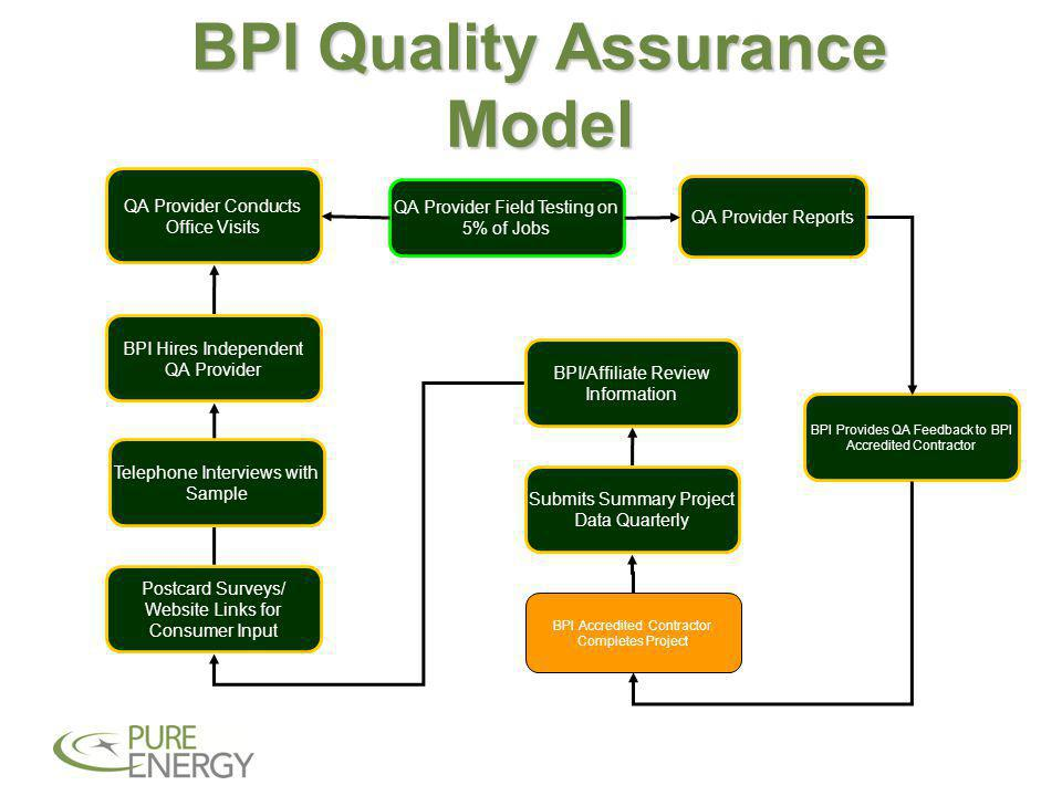 BPI Quality Assurance Model BPI Provides QA Feedback to BPI Accredited Contractor BPI Accredited Contractor Completes Project QA Provider Field Testing on 5% of Jobs Submits Summary Project Data Quarterly BPI/Affiliate Review Information Postcard Surveys/ Website Links for Consumer Input BPI Hires Independent QA Provider QA Provider Conducts Office Visits QA Provider Reports Telephone Interviews with Sample