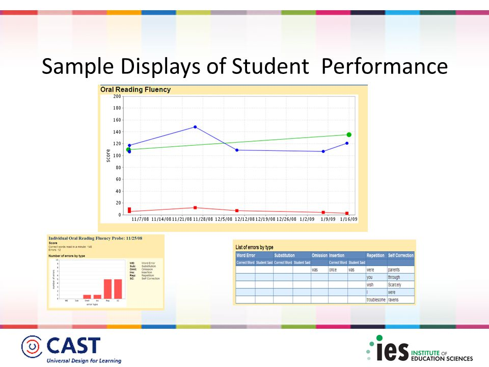 Sample Displays of Student Performance