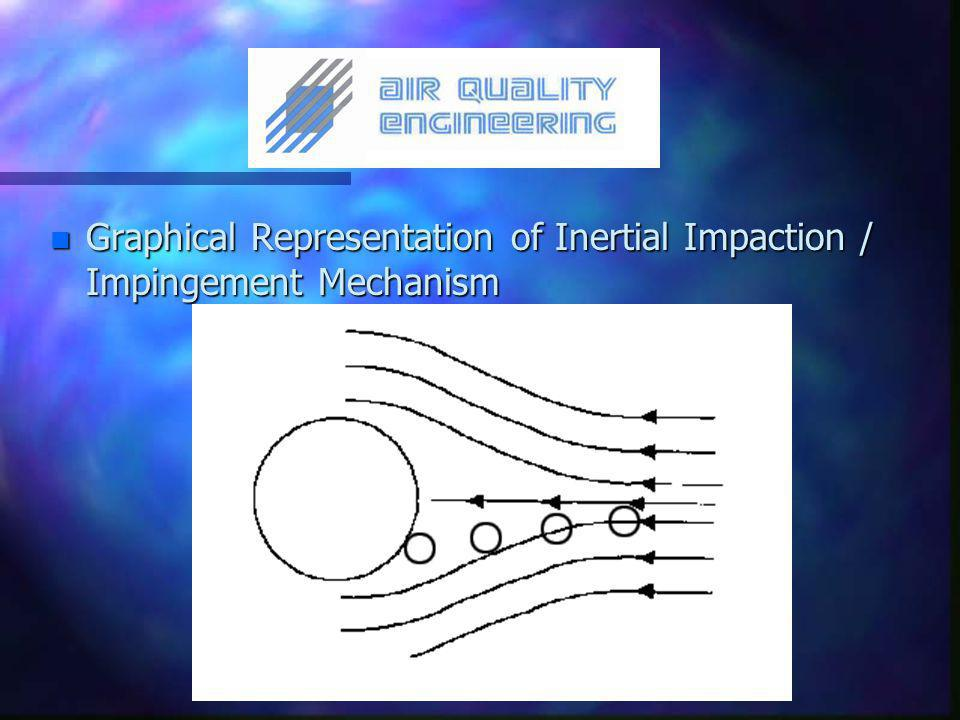n Graphical Representation of Inertial Impaction / Impingement Mechanism