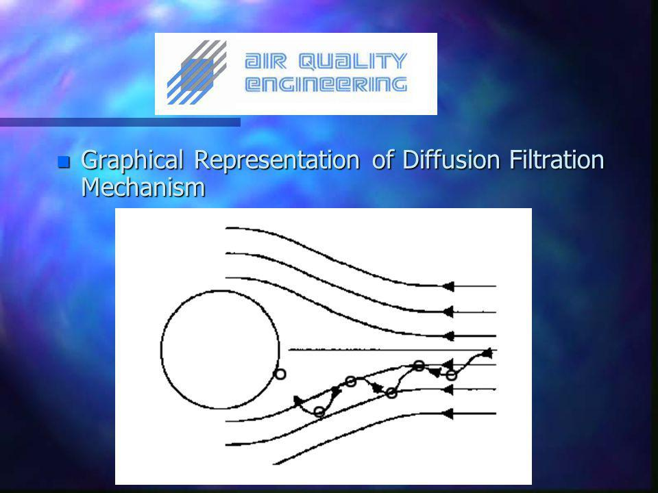 n Graphical Representation of Diffusion Filtration Mechanism