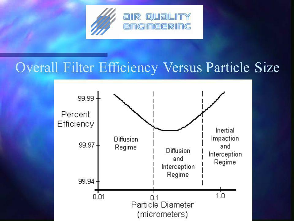 Overall Filter Efficiency Versus Particle Size