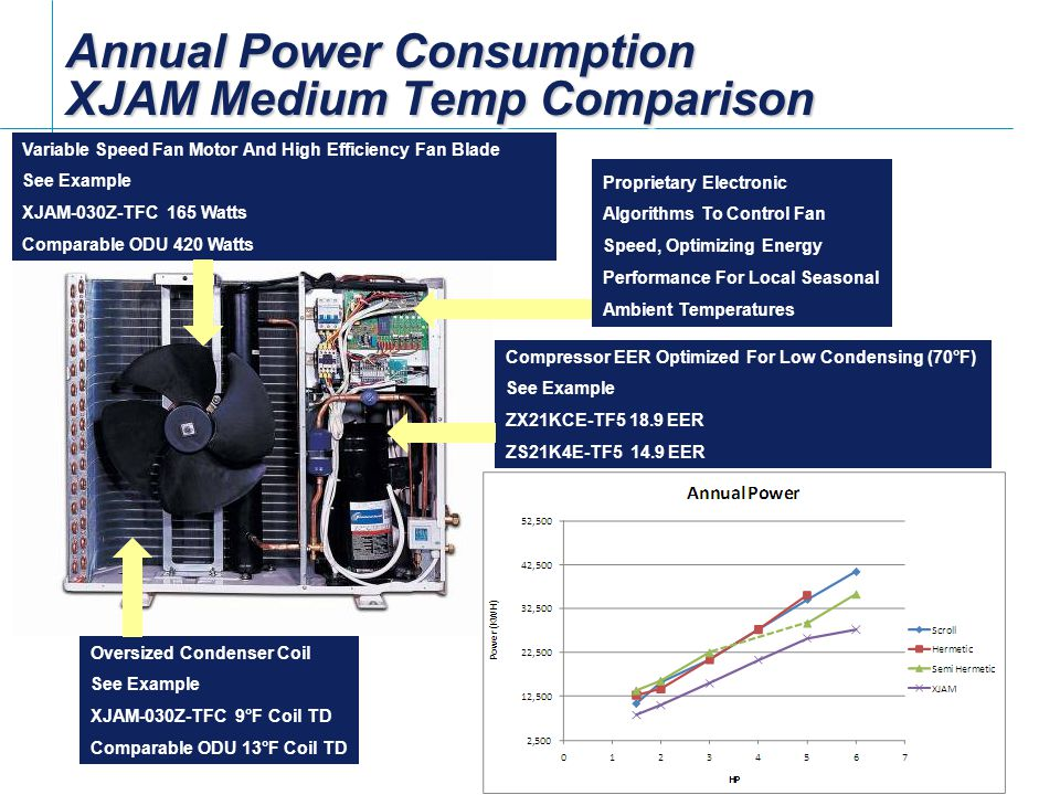 Annual Power Consumption XJAM Medium Temp Comparison Compressor EER Optimized For Low Condensing (70°F) See Example ZX21KCE-TF5 18.9 EER ZS21K4E-TF5 14.9 EER Variable Speed Fan Motor And High Efficiency Fan Blade See Example XJAM-030Z-TFC 165 Watts Comparable ODU 420 Watts Oversized Condenser Coil See Example XJAM-030Z-TFC 9°F Coil TD Comparable ODU 13°F Coil TD Proprietary Electronic Algorithms To Control Fan Speed, Optimizing Energy Performance For Local Seasonal Ambient Temperatures
