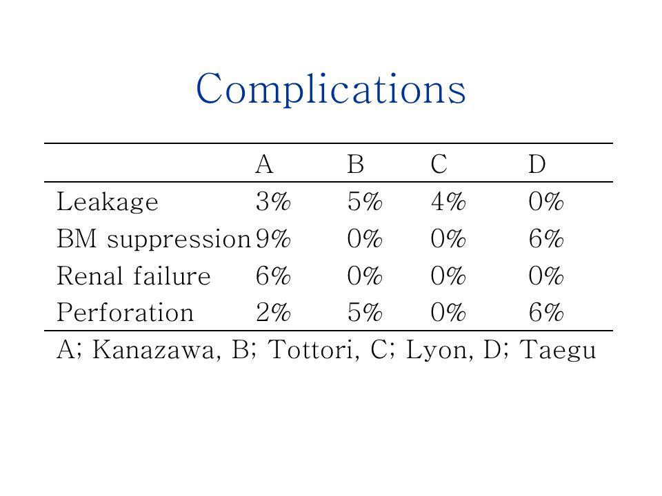 Complications A B C D Leakage3% 5% 4% 0% BM suppression9% 0% 0% 6% Renal failure6% 0% 0% 0% Perforation2% 5% 0% 6% A; Kanazawa, B; Tottori, C; Lyon, D; Taegu