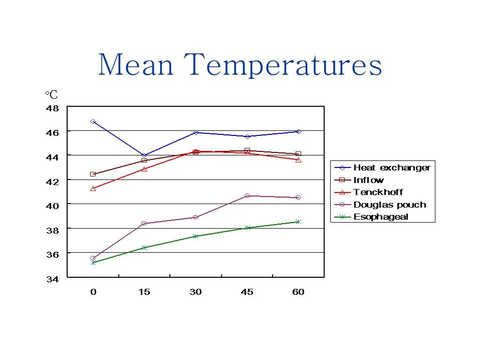 Mean Temperatures CC