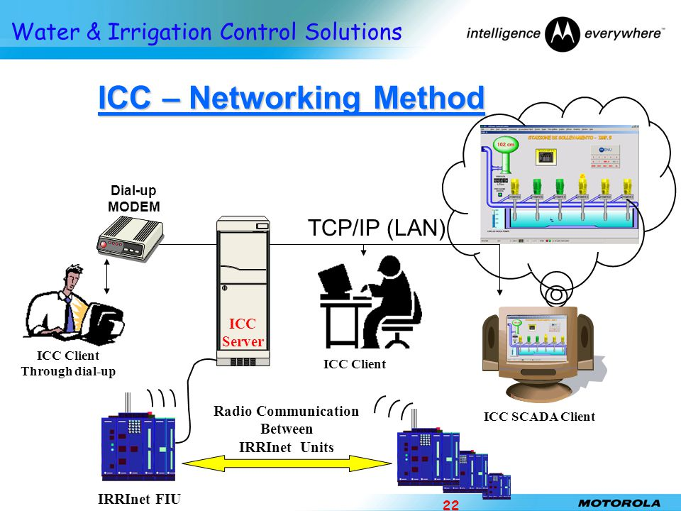 Water & Irrigation Control Solutions 22 ICC – Networking Method ICC Client Dial-up MODEM IRRInet FIU ICC SCADA Client Radio Communication Between IRRI