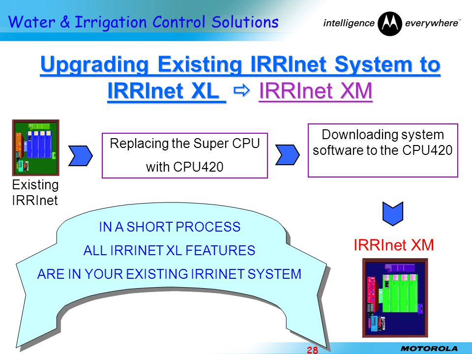 Water & Irrigation Control Solutions 28 Upgrading Existing IRRInet System to IRRInet XL  IRRInet XM Existing IRRInet Replacing the Super CPU with CPU