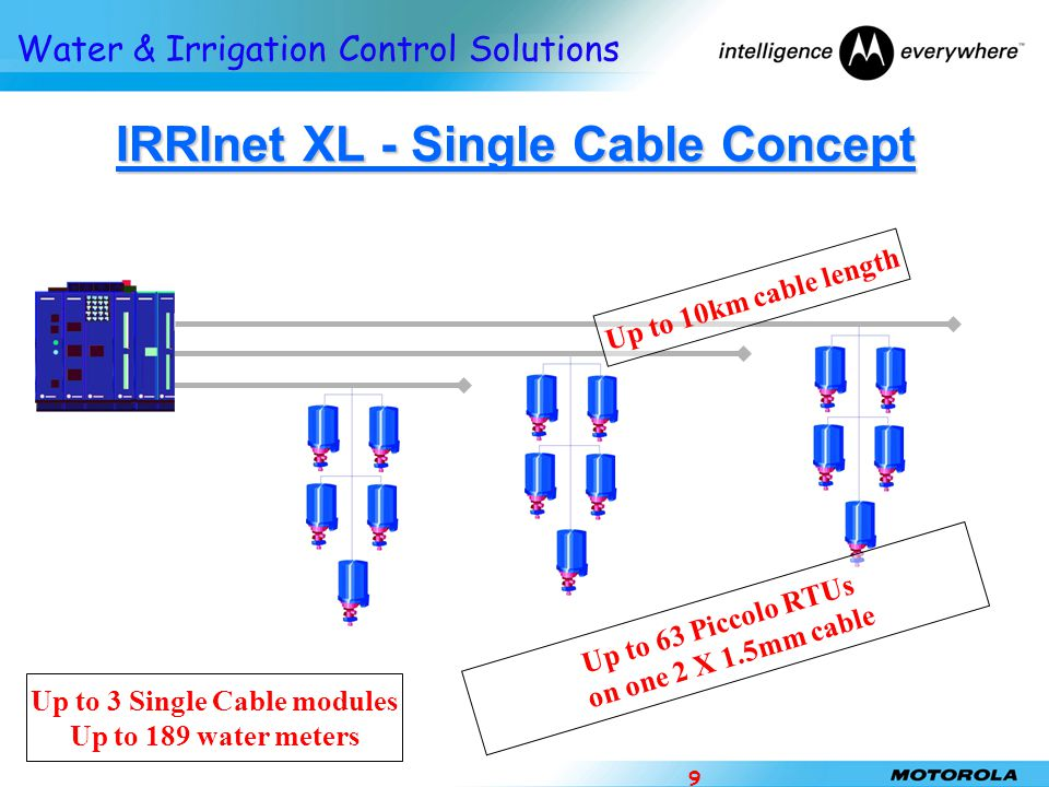 Water & Irrigation Control Solutions 9 IRRInet XL - Single Cable Concept Up to 3 Single Cable modules Up to 189 water meters Up to 63 Piccolo RTUs on