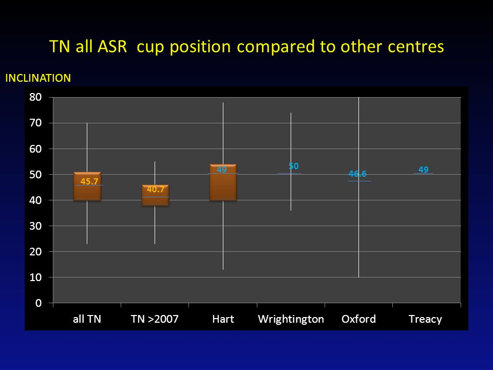 TN all ASR cup position compared to other centres INCLINATION