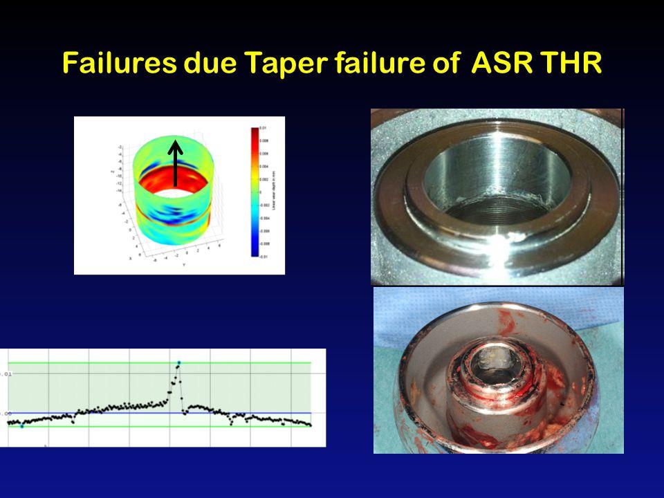 Failure due to ARMD of ASR & ASR xl ASR THR 50% failure at 75 months ASR resurfacing