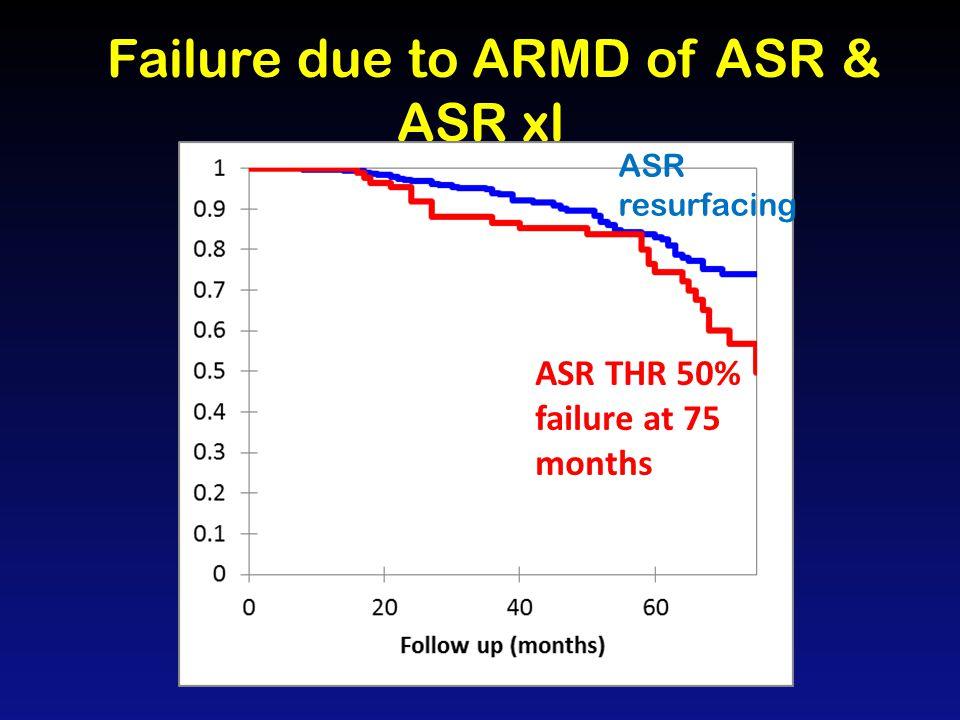 ASR xl failures inclination & anteversion inclination 18 failures inside zone 11 failures outside zone Depuy 2010 target