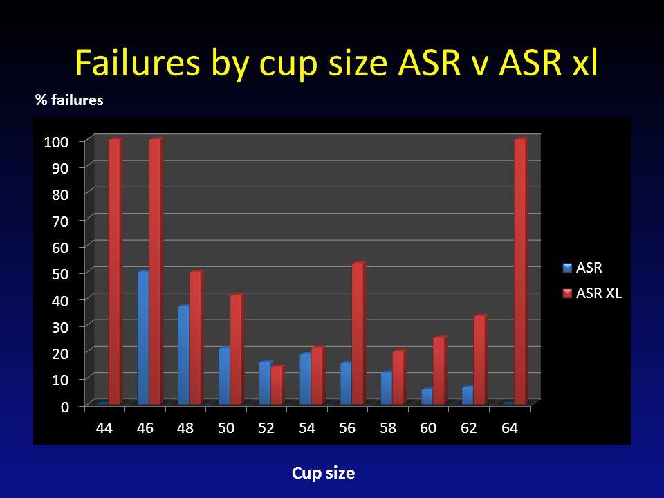 ARMD failure of ASR 41 *