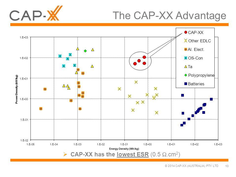 © 2014 CAP-XX (AUSTRALIA) PTY LTD  CAP-XX has the lowest ESR (0.5 .cm 2 ) 1.E-02 1.E-01 1.E+00 1.E+01 1.E+02 1.E+03 1.E-051.E-041.E-031.E-021.E-011.