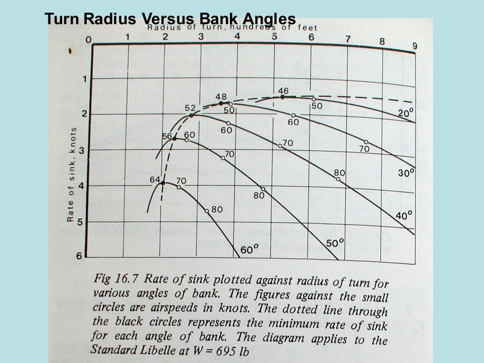 So – things to remember: Small Bank Angle Variations change the size of the circle a lot Small Speed Variations change the size of the circle a lot At small bank angles, small bank changes move the circle a lot At high bank angles, must make more noticeable bank changes to move the circle much Why the heck is this important.