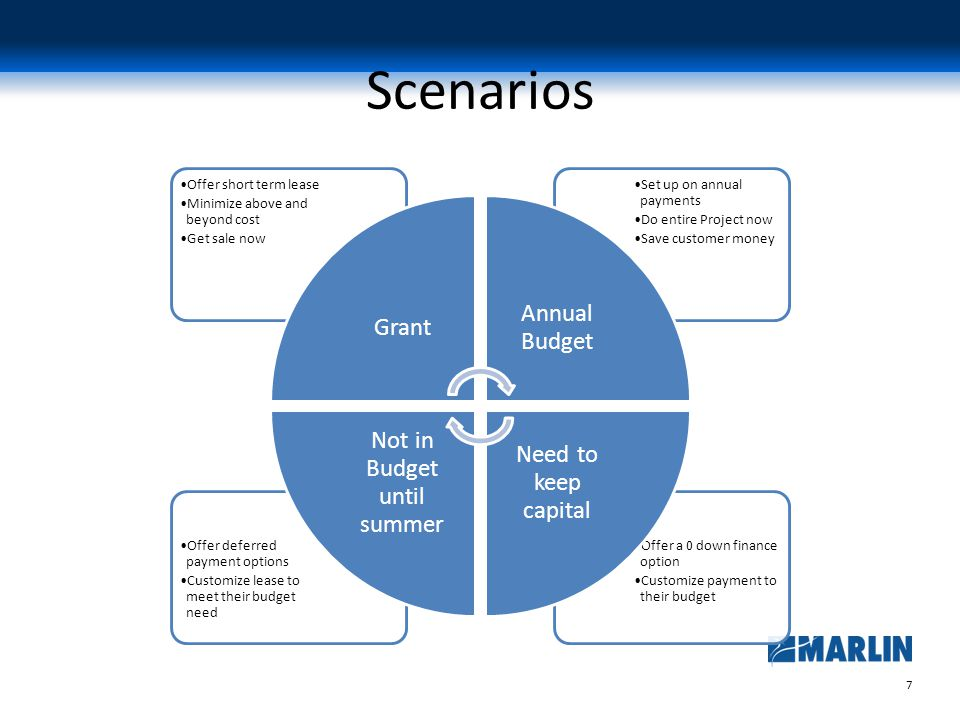 7 Scenarios Offer a 0 down finance option Customize payment to their budget Offer deferred payment options Customize lease to meet their budget need Set up on annual payments Do entire Project now Save customer money Offer short term lease Minimize above and beyond cost Get sale now Grant Annual Budget Need to keep capital Not in Budget until summer