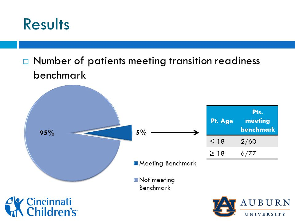 Results  Number of patients meeting transition readiness benchmark Pt.