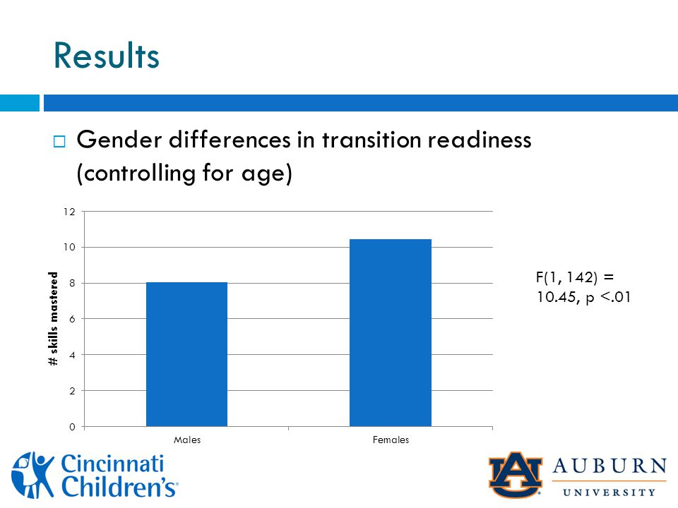 Results  Gender differences in transition readiness (controlling for age) F(1, 142) = 10.45, p <.01