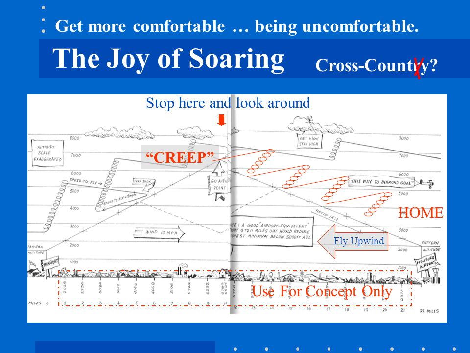 "The Joy of Soaring Stop here and look around Fly Upwind Use For Concept Only ""CREEP"" HOME Cross-Country? Get more comfortable … being uncomfortable."