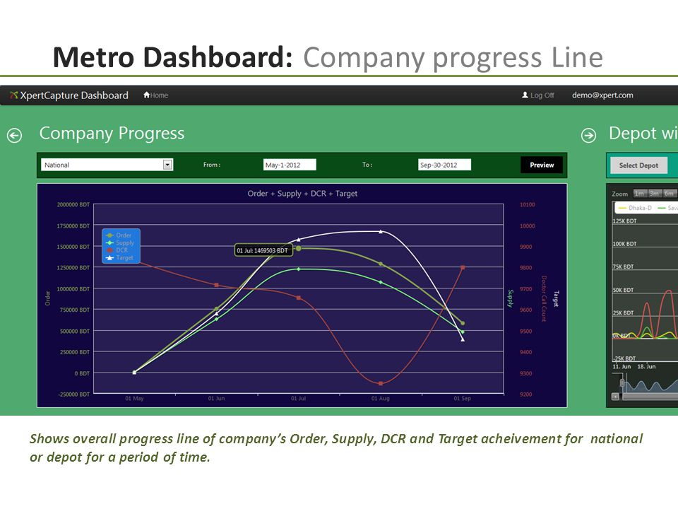 Metro Dashboard: Company progress Line Shows overall progress line of company's Order, Supply, DCR and Target acheivement for national or depot for a