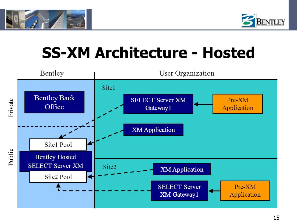 15 SS-XM Architecture - Hosted Pre-XM Application SELECT Server XM Gateway1 XM Application Bentley Hosted SELECT Server XM Bentley Back Office Bentley