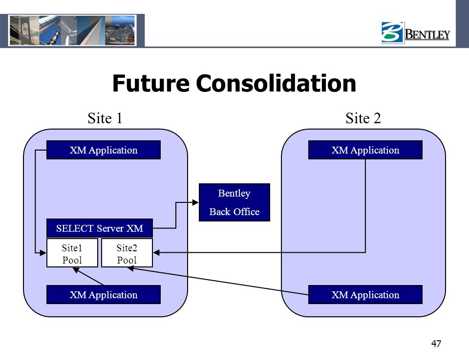 47 Future Consolidation XM Application Bentley Back Office SELECT Server XM XM Application Site 1Site 2 Site1 Pool Site2 Pool