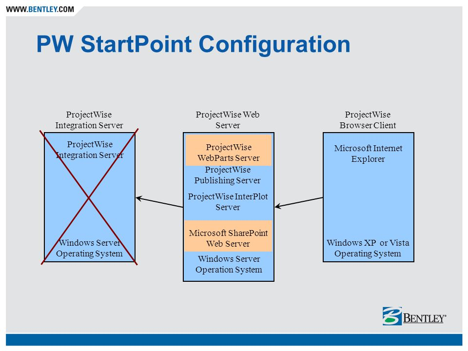 PW StartPoint Configuration ProjectWise Integration Server ProjectWise Web Server ProjectWise Browser Client Windows Server Operating System Windows Server Operation System Microsoft SharePoint Web Server Microsoft Internet Explorer ProjectWise WebParts Server ProjectWise Publishing Server ProjectWise InterPlot Server ProjectWise Integration Server Windows XP or Vista Operating System