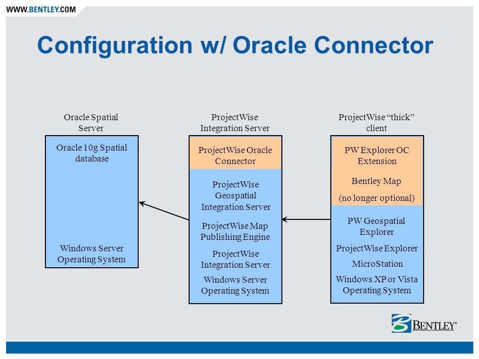 """Configuration w/ Oracle Connector Oracle Spatial Server ProjectWise """"thick"""" client Windows Server Operating System Windows XP or Vista Operating Syste"""