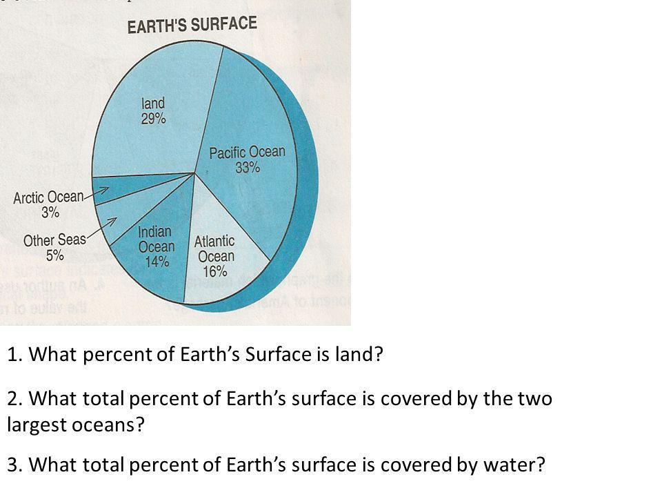 1. What percent of Earth's Surface is land? 2. What total percent of Earth's surface is covered by the two largest oceans? 3. What total percent of Ea