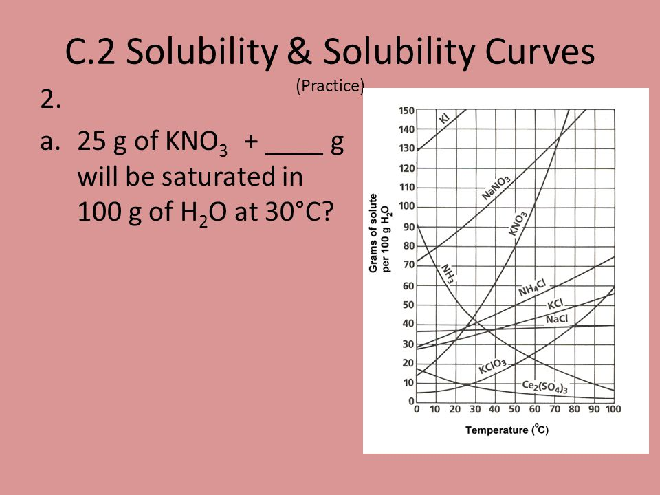 2. a.25 g of KNO 3 + ____ g will be saturated in 100 g of H 2 O at 30°C? C.2 Solubility & Solubility Curves (Practice)