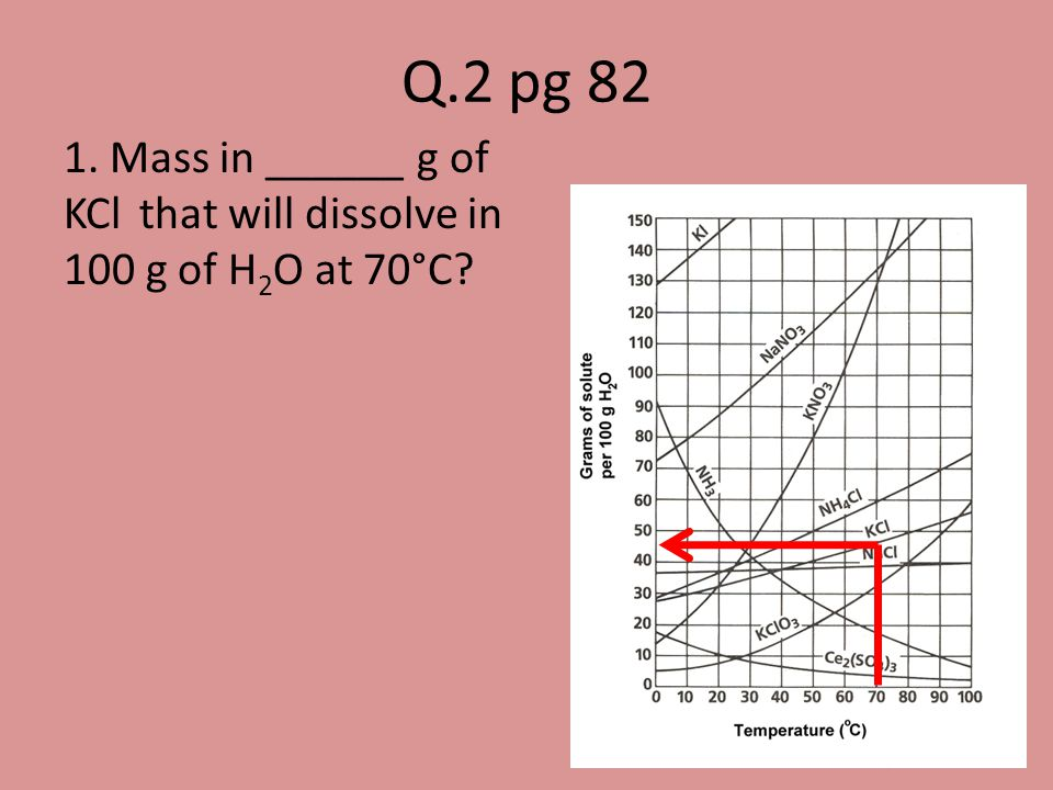 1. Mass in ______ g of KCl that will dissolve in 100 g of H 2 O at 70°C? Q.2 pg 82